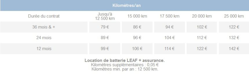 comparatif de prix de revient d 39 un v hicule lectrique avec location de batterie. Black Bedroom Furniture Sets. Home Design Ideas