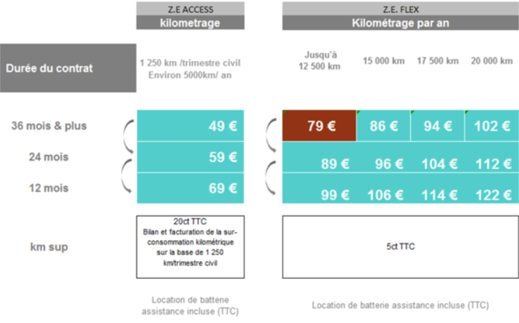 comparatif de prix de revient d 39 un v hicule lectrique. Black Bedroom Furniture Sets. Home Design Ideas